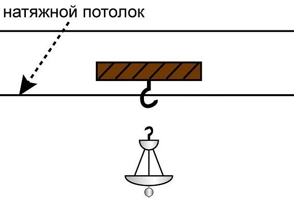 Установка люстры в натяжной потолок и способы крепления.